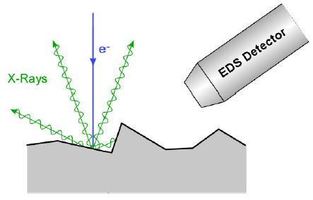 """Schematic of X-Ray scattering at a single point where a """"hill"""" prevents X-Rays from reaching the EDS detector."""