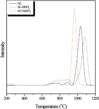 TPO-CO2 profiles of the used catalysts [catalyst weight: 0.3g; inlet flow rate: 20ml/min; inlet CH4:CO2 mole ratio: 1; temperature: 900°C; reaction time: 240min]