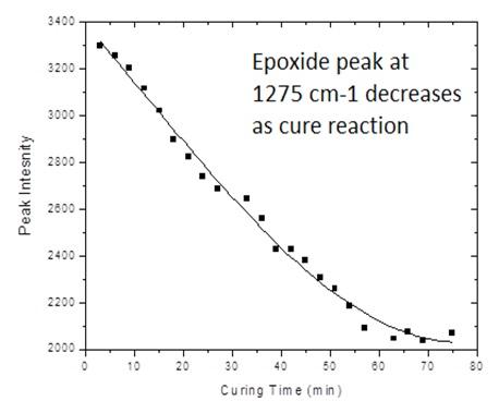 Epoxide peak at 1275cm-1 decreases as cure reaction