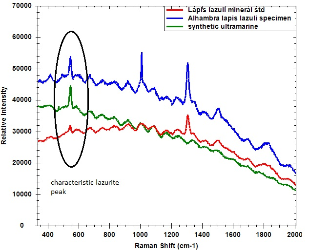 Raman spectra of blue pigments, all exhibiting characteristic lazurite peak at 548 cm-1.