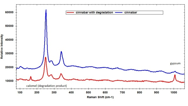 Raman spectra of cinnabar pigment in good condition, and showing signs of degradation.