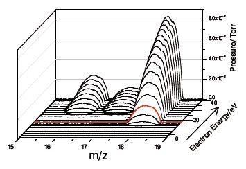 m/z vs electron energy-H2O/Air
