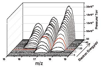 m/z vs electron energy-NH3/H2O/Air mix