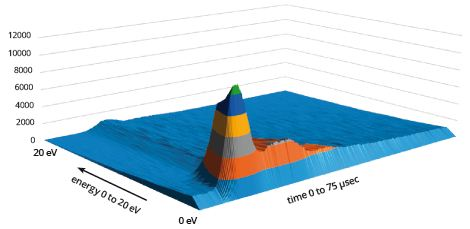 Typical time resolved data of Ar+ in a 20kHz 50mTorr plasma