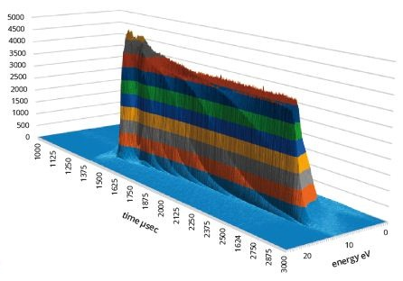 Typical time resolved data of Ar+ ions in an RF 13.6 MHz 35mTorr plasma
