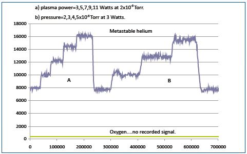 The metastable signal was proportional to the plasma power and to the gas pressure in the reactor