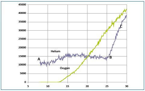 The recorded signals for a mixture of helium and oxygen with both plasma and mass spectrometer source operating, and the sampling system again set to reject plasma ions.