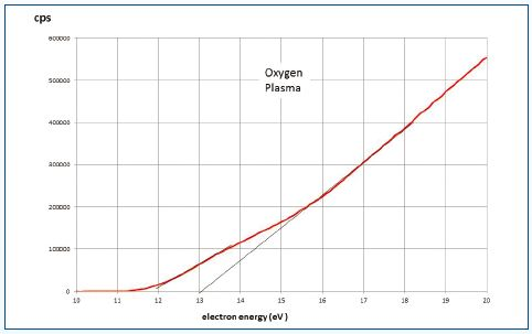 The results for pure oxygen under the conditions of 5W plasma at 30mTorr and a mass spectrometer source pressure of 2.10-4Torr.