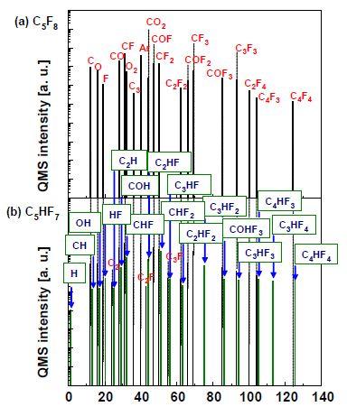 Quadrupole mass analytical results of neutrals in C5F8/O2/Ar or C5HF7/O2/Ar plasmas