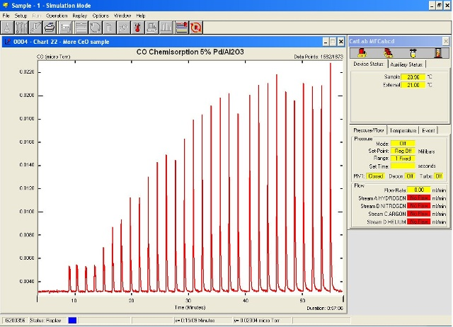 Pulse adsorption profile