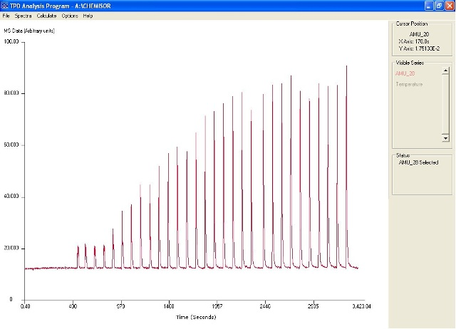 Pulse profile in TPD analysis software