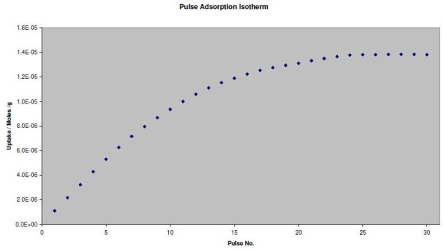Pulse adsorption isotherm