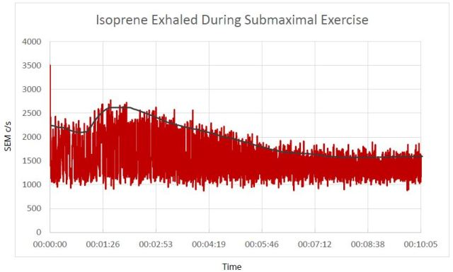 Trend data showing the change in isoprene concentration in expired breath during a submaximal exercise test.
