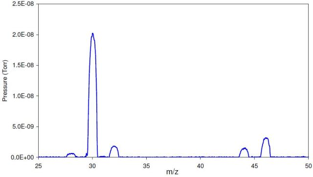 Profile scan for 10000ppm NO2
