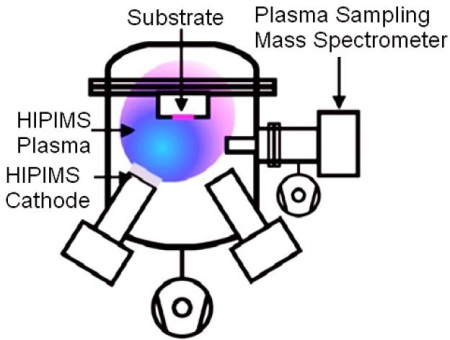 Schematic of the HIPIMS setup, the cathode used was Ag and the substrate polyester