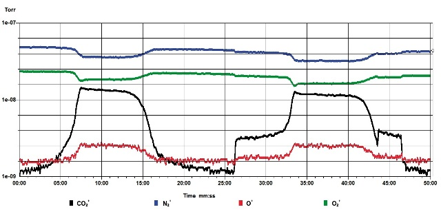 The conversion to carbon dioxide during heating cycles when the catalyst was heated, with or without the plasma being on.