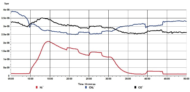 The effect of three 'plasma on' phases during a period after the reactor had reached its maximum temperature.
