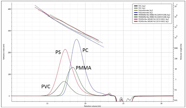 Overlaid duplicate RI chromatograms of the four polymers with their measured molecular weights.