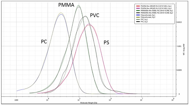 Overlaid duplicate molecular weight distributions of the four polymers.