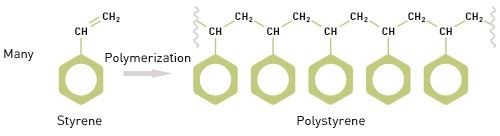 A defining feature of polymers is their chain-like structure, made up of repeating monomers.