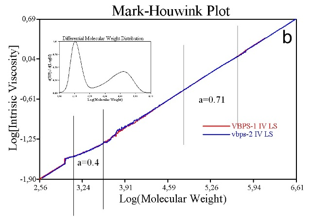 M-H plots for a relatively high MW linear polystyrene sample (9a) and a closely similar sample that also contains low MW material (9b) show distinct differences. The low MW linear polystyrene has a different structure and changes the M-H plot in the low MW range.