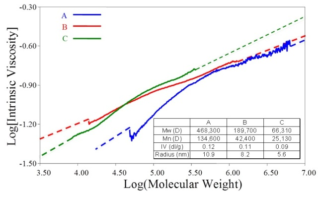 M-H plots for three maltodextrin samples with closely similar IV values reveal marked differences in structure.