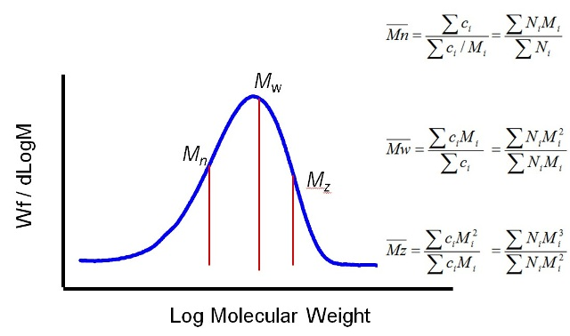 Average MW can be defined in a number of different ways using different moments of the distribution.