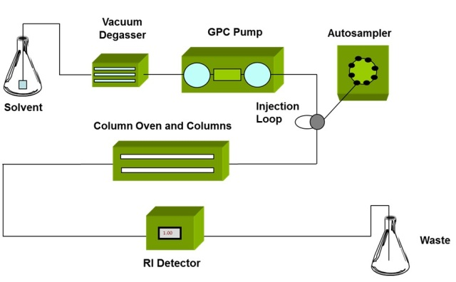 Schematic of a GPC/SEC set-up, detectors are positioned at the exit of the column oven to measure the properties of the eluting sample.