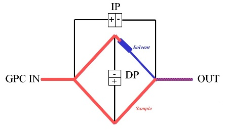 Schematic of differential viscometer which can be used within a GPC/SEC set-up to determine IV.
