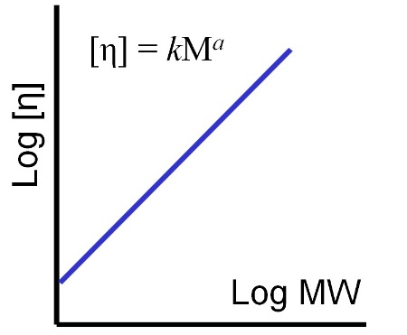 The shape of the M-H plot, gradient and intercept, enables the robust comparison of different polymer samples in terms of their structure.