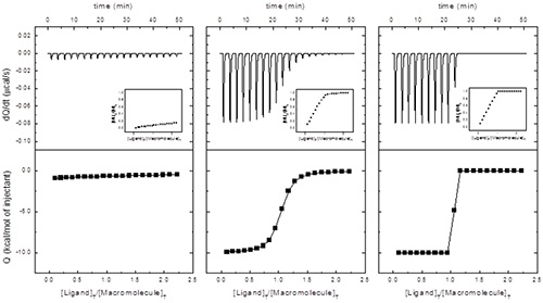 """Calorimetric titrations at different c values: (left) c = 0.1, Ka = 104 M-1; (middle) c = 100, Ka 107 M- 1; (right) c = 100000, Ka = 1010 M-1. In all three cases: ΔH = -10 kcal/mol, [M]0 = 10 pM, [L]0 = 100 pM, V0 = 0.2 mL, and v = 2 pL. Insets show the molar fraction of the macromolecule-ligand complex (macromolecule saturation) as the titration progresses. It is clear that the case with low c will be problematic: very low signal-to-noise ratio and a featureless binding isotherm with potential correlation between fitting parameters. Also, the case with high c will be problematic: no possibility of discriminating binding affinities and only a lower limiting value for the association constant could be estimated. The values of c and ΔH determine the geometrical features of the binding isotherm. In particular, the global deflection of the binding isotherm (difference between the intercept with the y-axis and the heat observed at high saturation, i.e. background or """"dilution"""" heat) is directly related to binding enthalpy, and it is equal to c/(c+1)ΔH.The slope of the binding isotherm at a molar ratio of 1 is directly related to the binding affinity and the binding enthalpy, and it is roughly equal to -0.25c1/2ΔH. The binding isotherm will have an inflection point if c >1."""