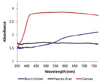 Diffuse reflectance of the grayish samples. Canvas spectrum shown for reference.