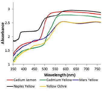Diffuse reflectance spectra of the yellowish samples