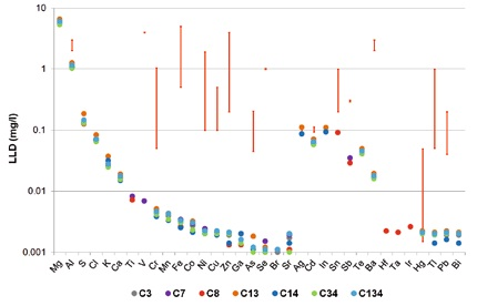 Detection limits for TXRF measurements of seven different synthetic wastewater samples (colored dots). The red bars indicate the legal limits for different German industries.