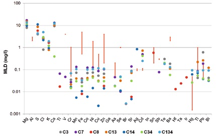 Method detection limits for TXRF measurements of seven different synthetic wastewater samples (colored dots). The red bars indicate the legal limits for different German industries.