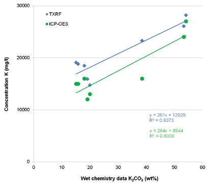 Comparison of TXRF and ICP-OES values for potassium with wet chemis-try data for potassium carbonate in Benfield process solutions.