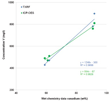 Comparison of TXRF and ICP-OES values for vanadium with wet chemistry data for vanadium in Benfield process solutions.