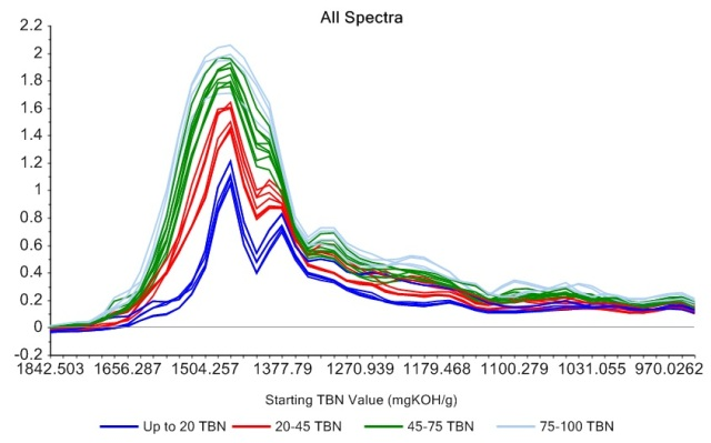 IR Spectra of dozens of cylinder oils show the peaks, due to additives, that closely follow each other in the 1000 to 1700 cm-1 range.