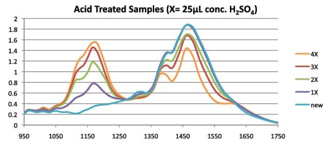 Strong sulfuric acid was added to cylinder base oils to model corrosion effects. The spectral changes were consistent with real world samples.