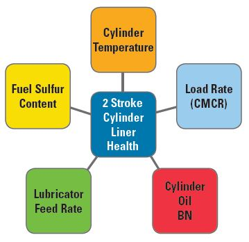 Many variables affect cylinder health. Direct measurement of all these variables is needed to ensure proper engine health.