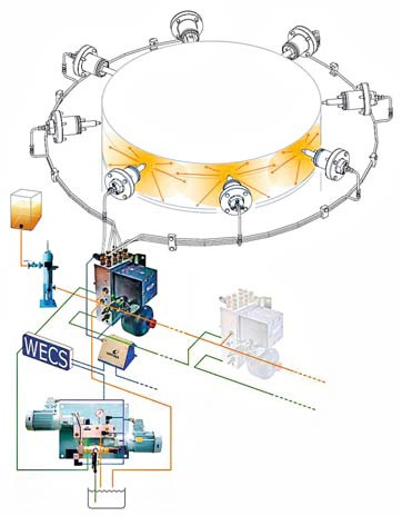 Wartsila Pulse Lubrication System allows for tighter control of cylinder lubrication.