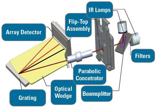 Optical schematic for the FluidScan IR grating spectrometer. IR energy is passed through the sample in the flip top cell, concentrated and diffracted towards a tuned detector. The signal is then processed on board to provide usable data quickly.