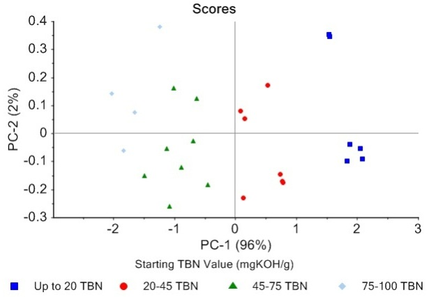 Principal Component Analysis (PCA) of the new oil dataset shows good correlation of PC1 with the new oil BN per D2896.