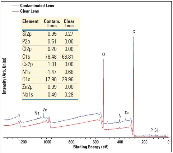 Survey spectra of two contact lenses