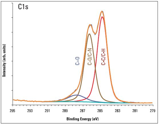 The chemical states of carbon detected at the surface of a contact lens