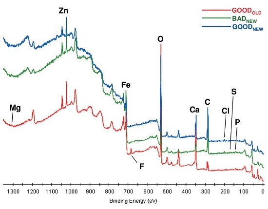 Elemental identification of the elements on the steel surfaces