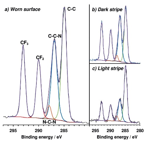 High energy resolution C1s spectra acquired from a) worn surface using 400 µm X-ray spot b) darker stripe and c) lighter stripe on worn surface