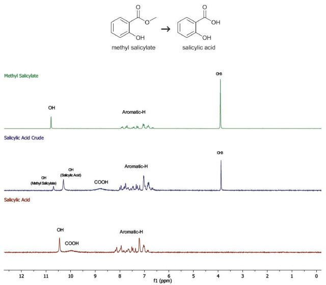 The 1H-NMR spectra of the products