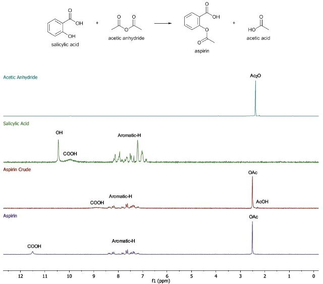 The 1H-NMR spectra of the products for aspirin synthesis from salicylic acid