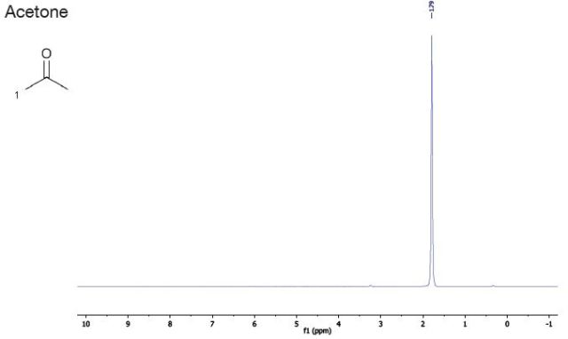 Reference solvents graph - acetone